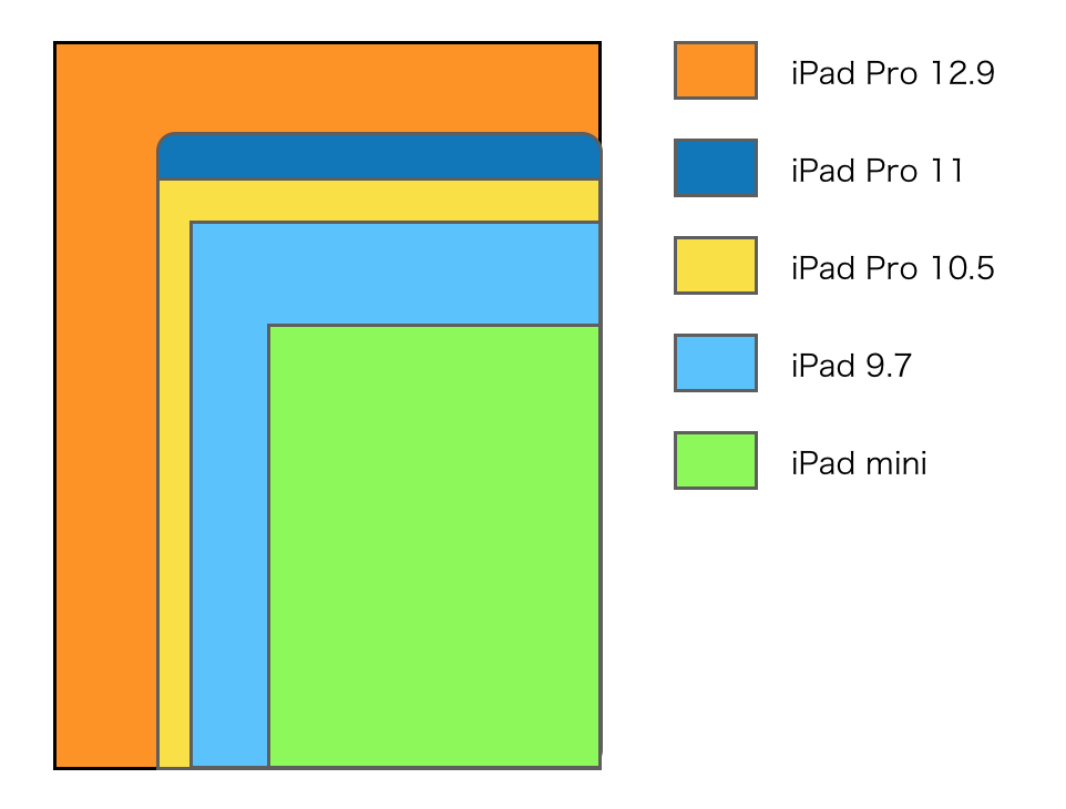 iPad display size 2018-2