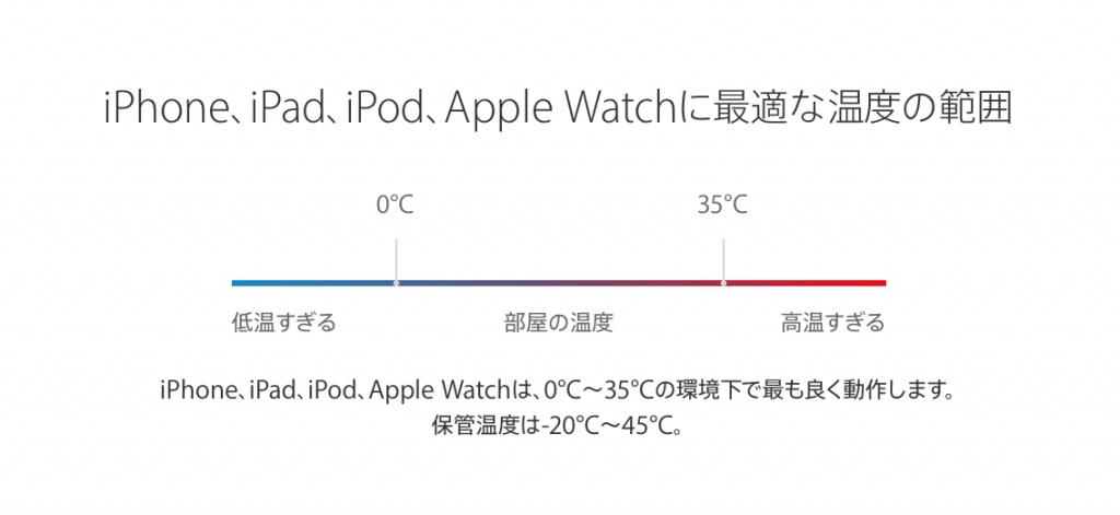 iPhone Battery temperature