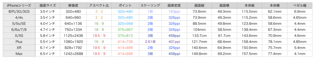 iPhone size table 2019:2