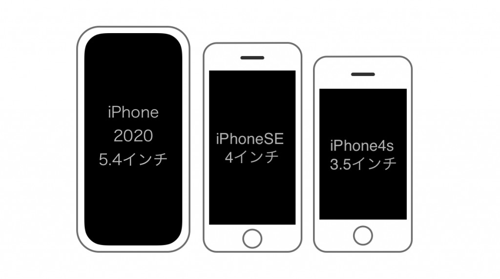 iPhone 2020 5.4 Size-3