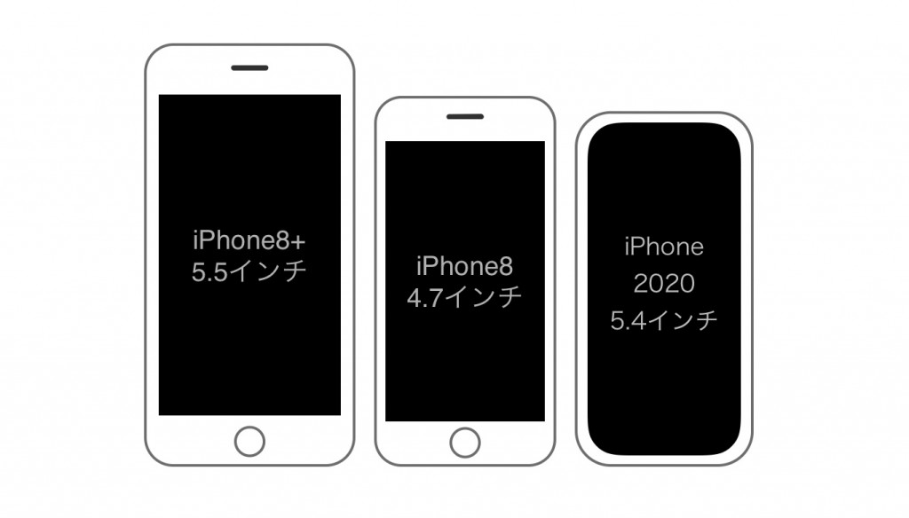 iPhone 2020 5.4 Size-2