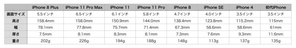 iPhone size hikaku 2019-1