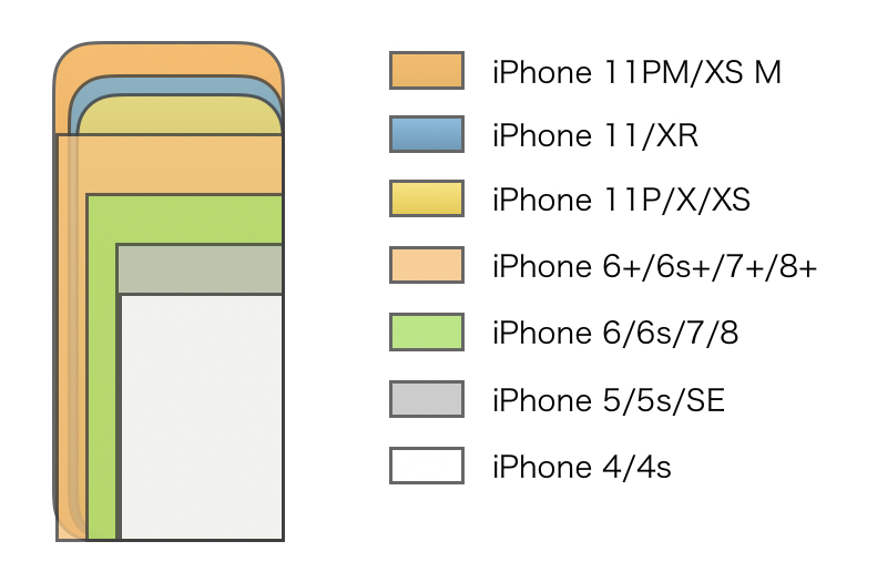 iPhone display size hikaku 2019-3
