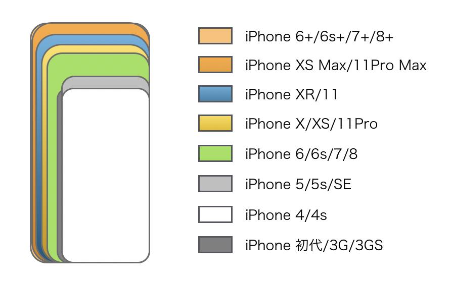 iPhone size hikaku 2019-3