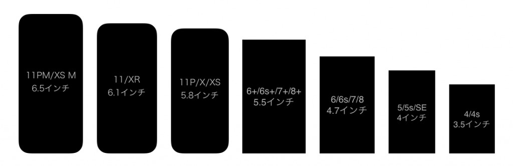 iPhone display size hikaku 2019-1