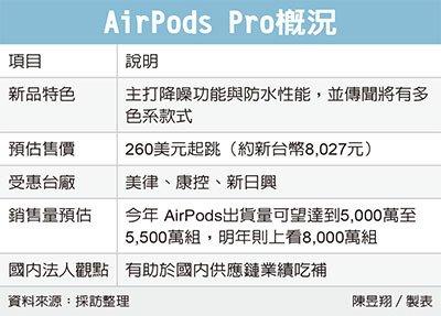 AirPods3 Leak−2