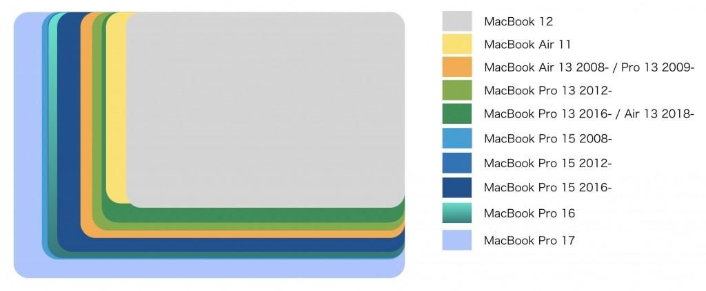 MacBook Size 2019-2