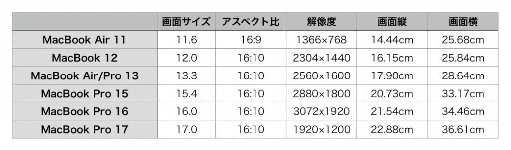 MacBook Display Size 2019-1