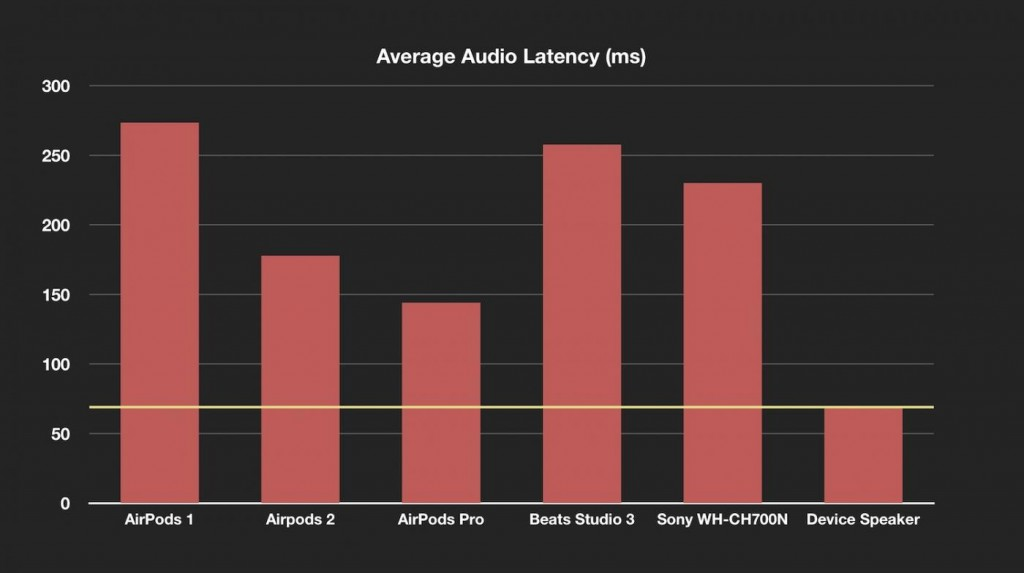 AirPods Pro Latency
