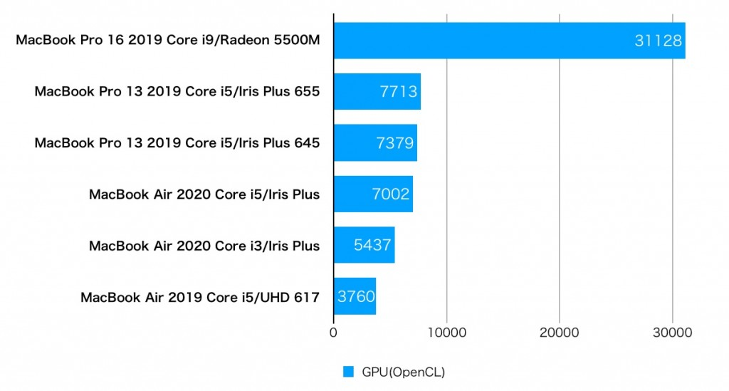 MacBookAir2020 GeekBench-2