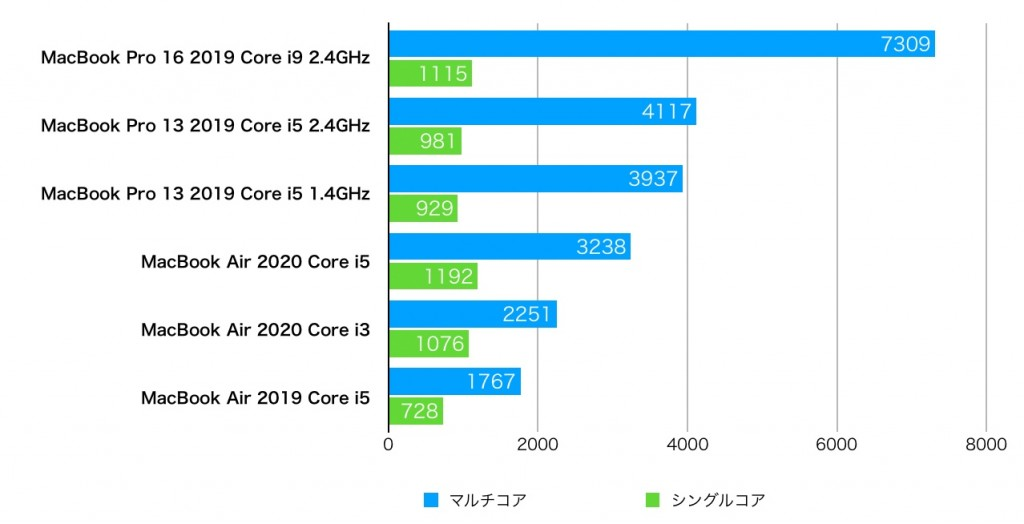 MacBookAir2020 GeekBench-1