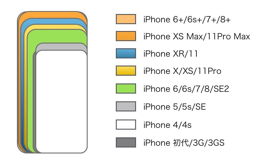 iPhone size hikaku 2020-1