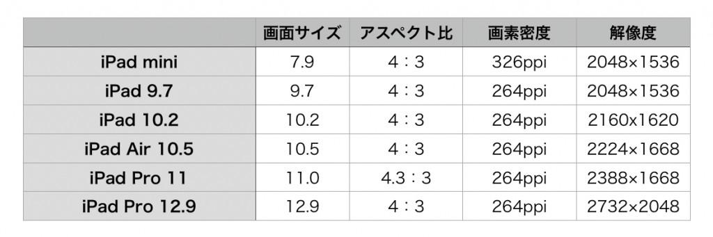 iPadDisplayHikaku2020-1