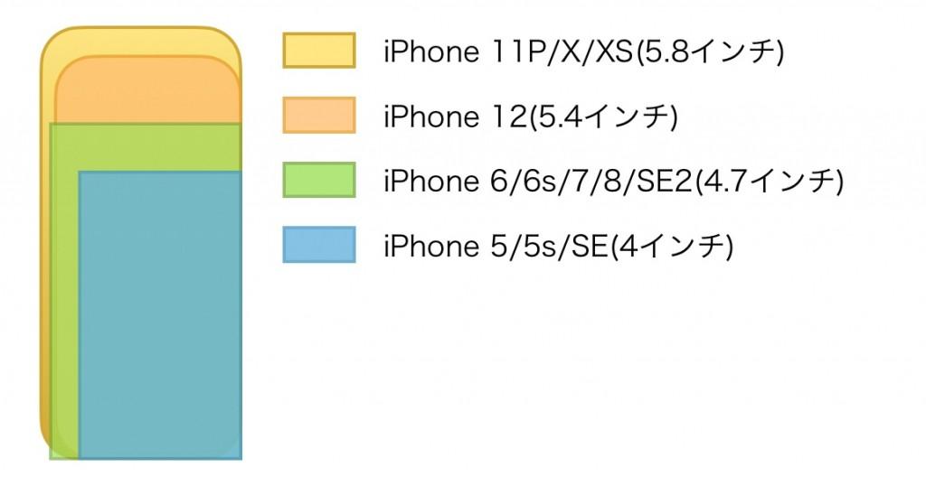 iPhone2020DisplaySize-2