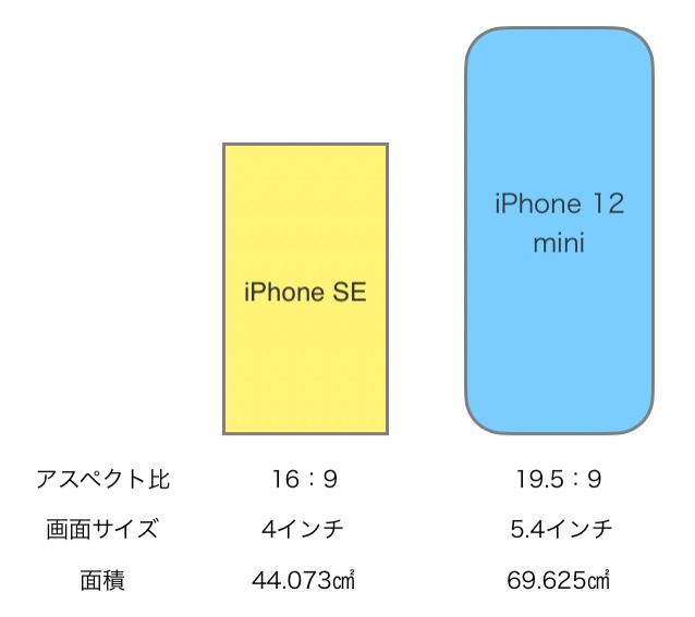画面 サイズ iphone iPhone画面サイズ、ピクセル数早見表
