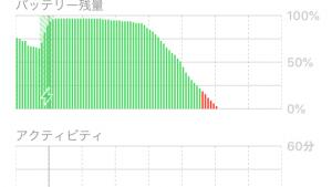 iOS 12にしたらiPhone SEのバッテリーが急激に減るようになった話