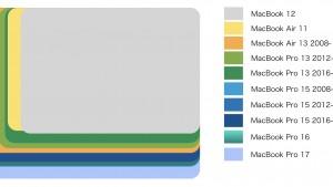 【2019年版】歴代MacBook 11〜17インチの本体サイズ・大きさ比較まとめ