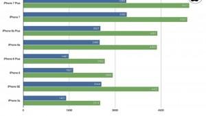 iPhone 7、CPU性能は大きく向上するもGPU性能はほぼ変化なし?ベンチマーク比較結果が公開!